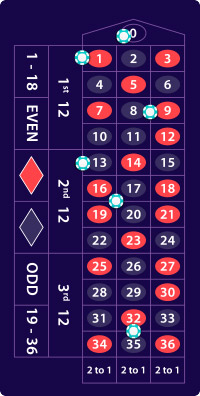 Roulette payout extravinster 328319